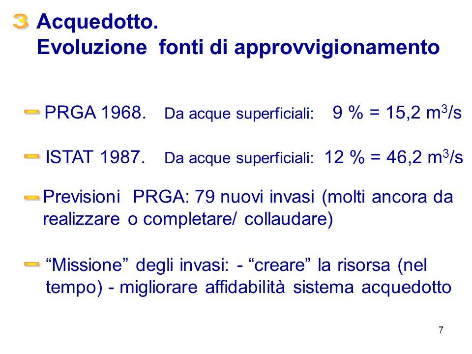 3 - - - - Acquedotto. Evoluzione fonti di approvvigionamento