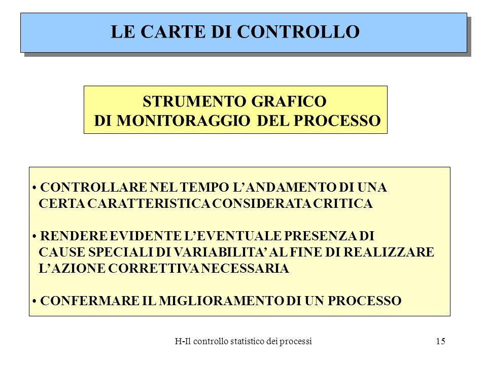 DI MONITORAGGIO DEL PROCESSO