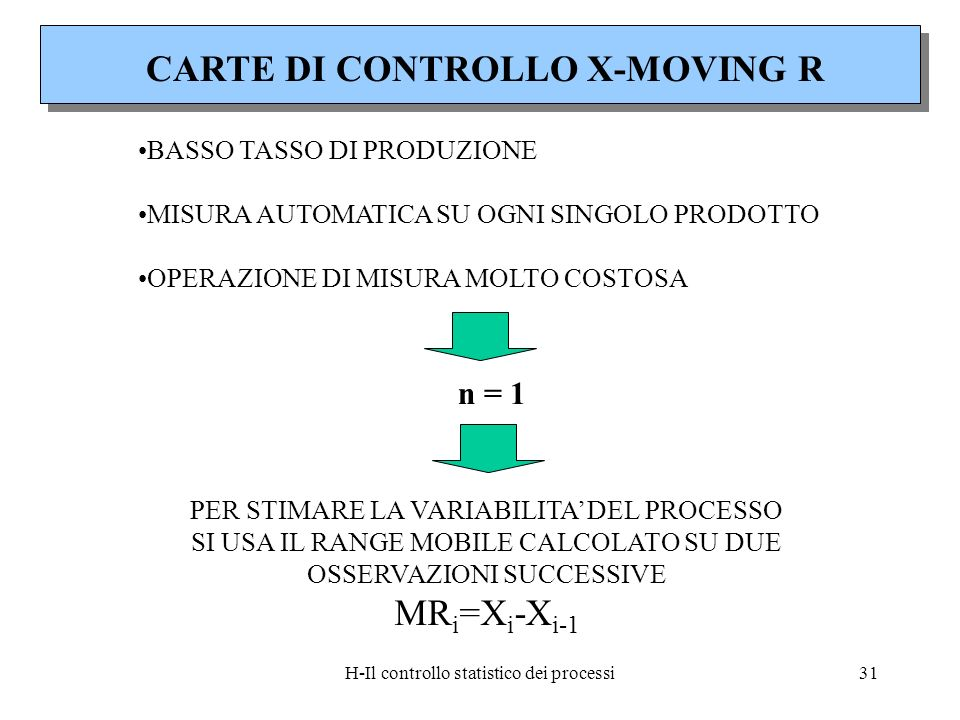 CARTE DI CONTROLLO X-MOVING R