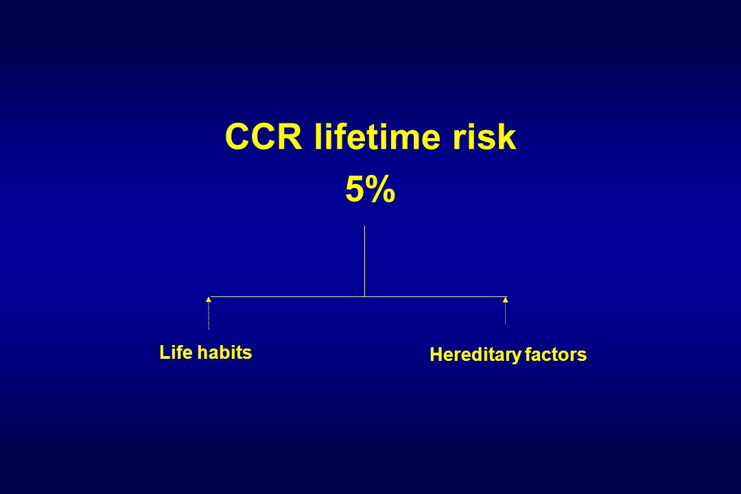 CCR lifetime risk 5% Hereditary factors Life habits