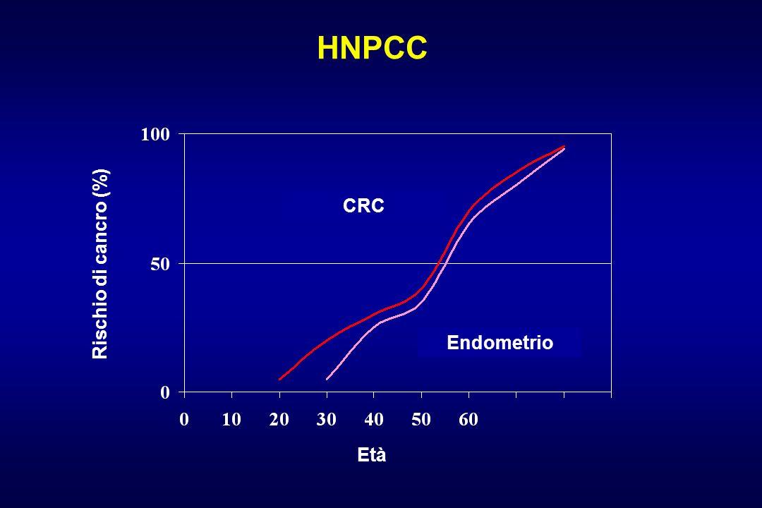 HNPCC CRC Rischio di cancro (%) Endometrio Età