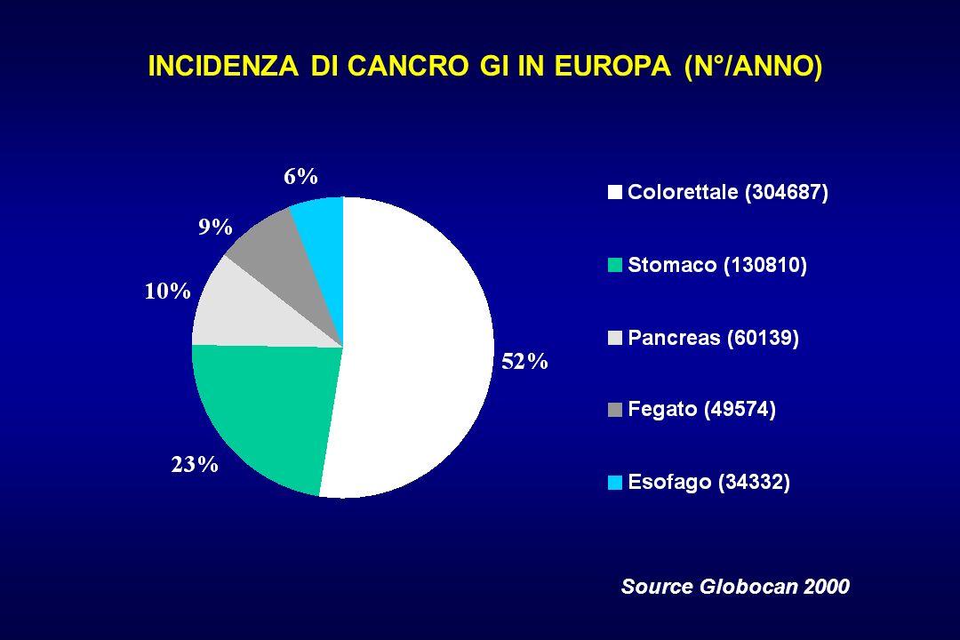 INCIDENZA DI CANCRO GI IN EUROPA (N°/ANNO)