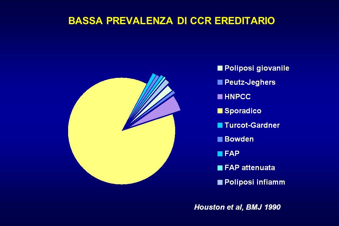 BASSA PREVALENZA DI CCR EREDITARIO