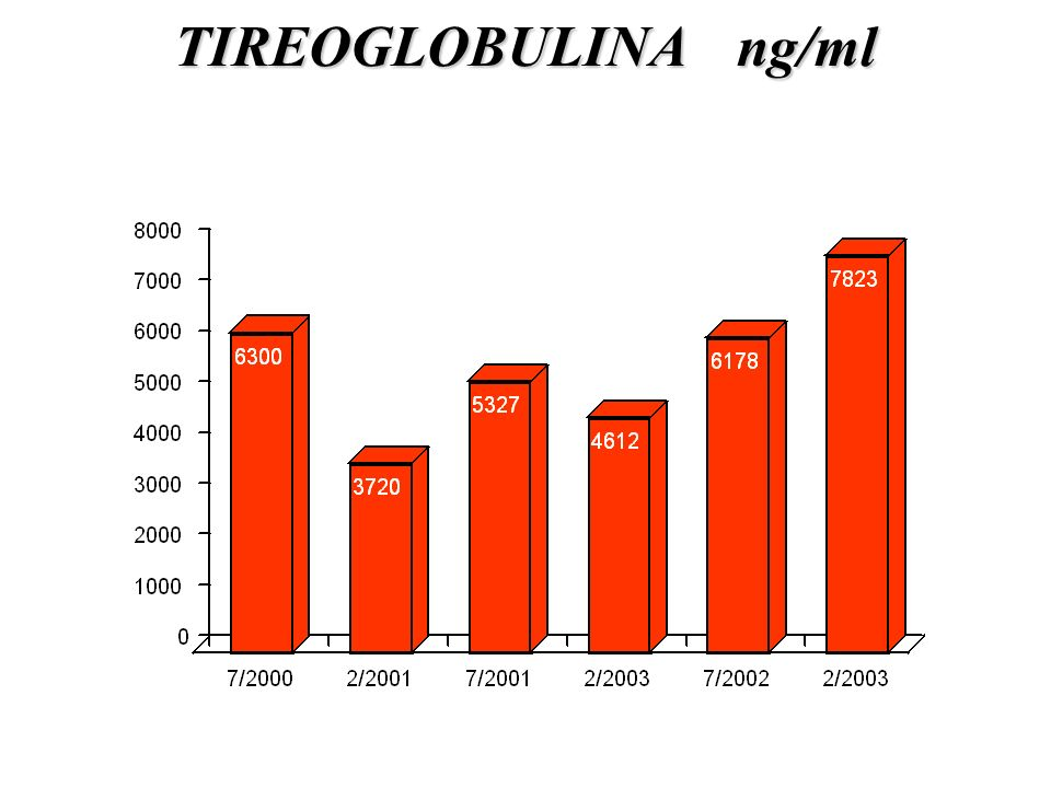 TIREOGLOBULINA ng/ml