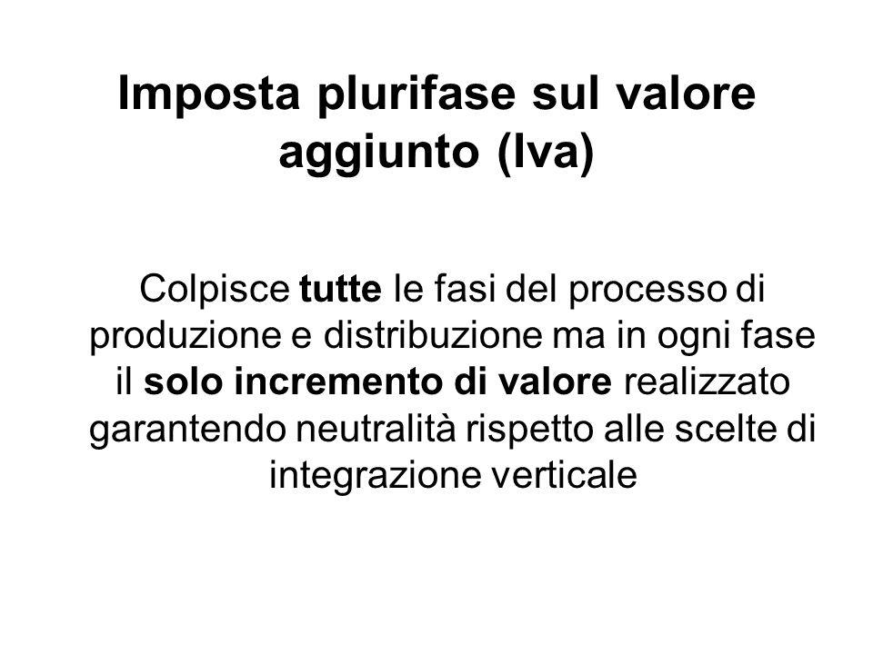 Imposta plurifase sul valore aggiunto (Iva)