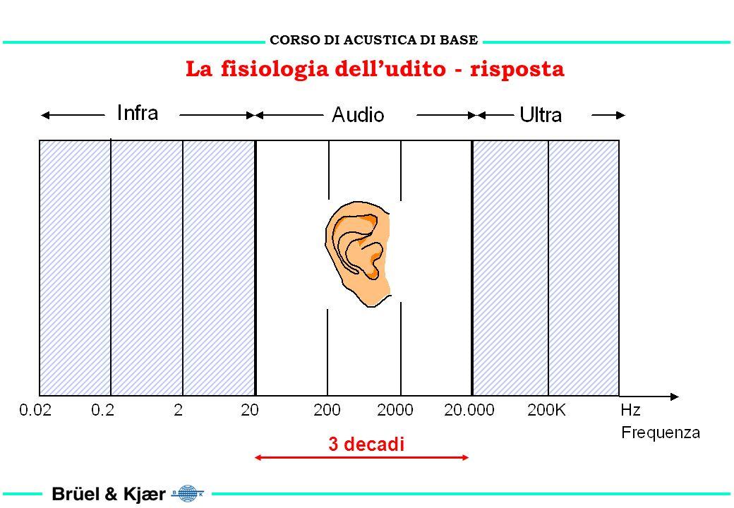 CORSO DI ACUSTICA DI BASE La fisiologia dell'udito - risposta