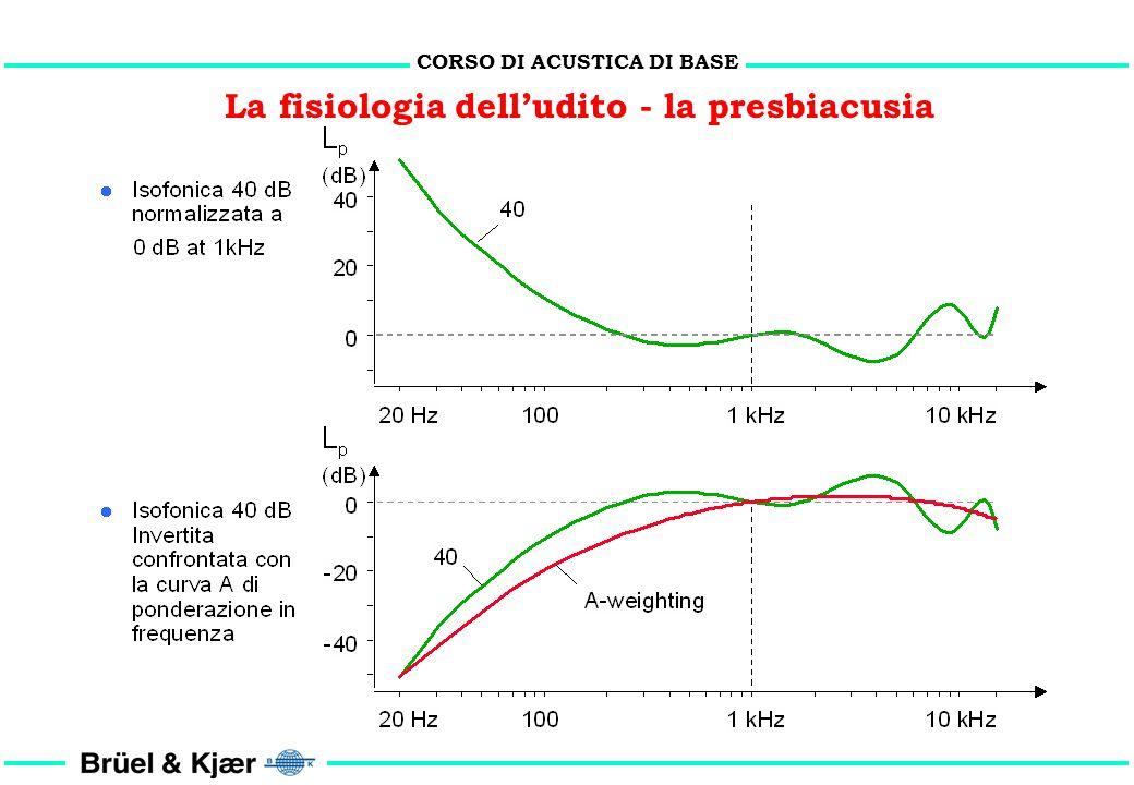 CORSO DI ACUSTICA DI BASE La fisiologia dell'udito - la presbiacusia