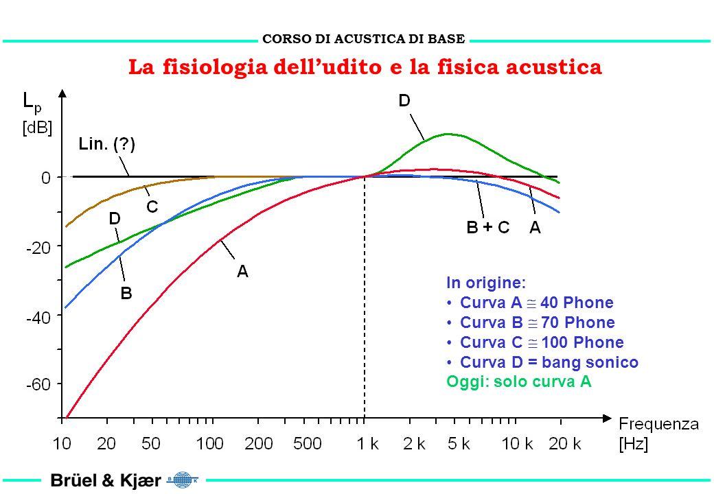La fisiologia dell'udito e la fisica acustica
