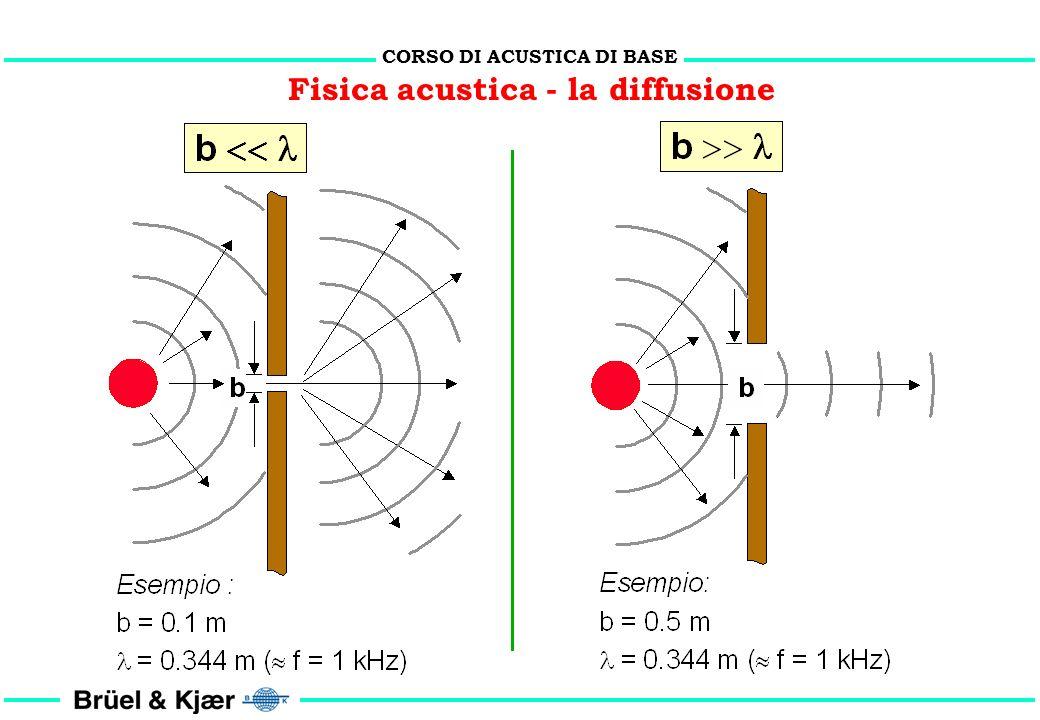 CORSO DI ACUSTICA DI BASE Fisica acustica - la diffusione