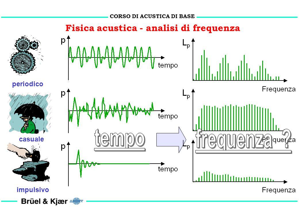 CORSO DI ACUSTICA DI BASE Fisica acustica - analisi di frequenza
