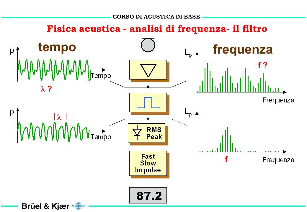 tempo frequenza Fisica acustica - analisi di frequenza- il filtro f