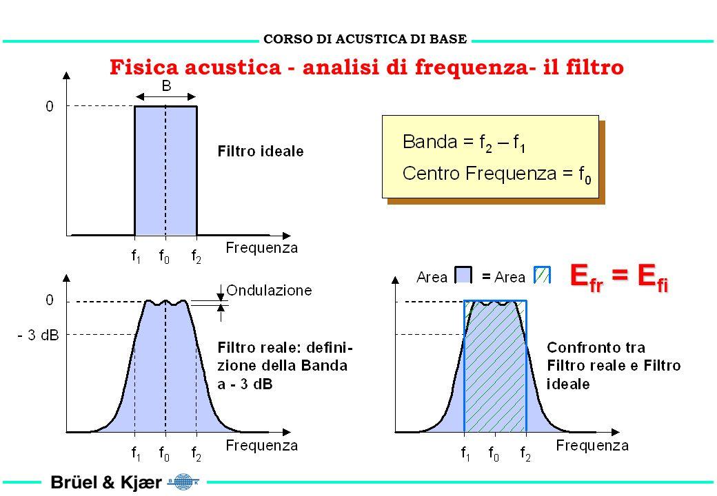Efr = Efi Fisica acustica - analisi di frequenza- il filtro