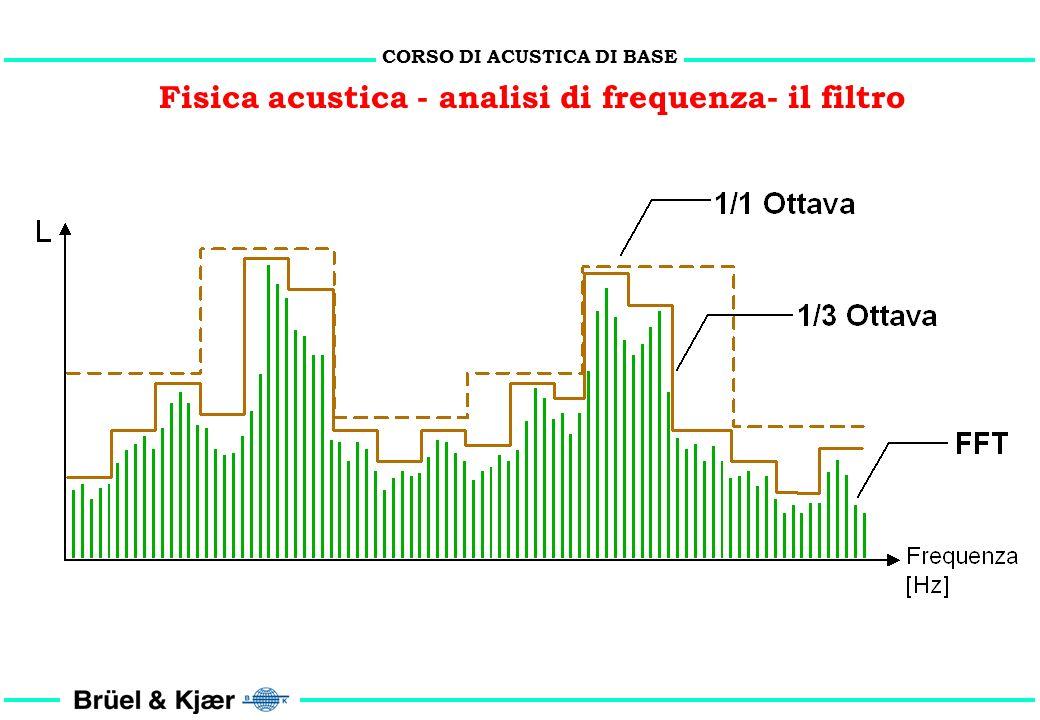 Fisica acustica - analisi di frequenza- il filtro