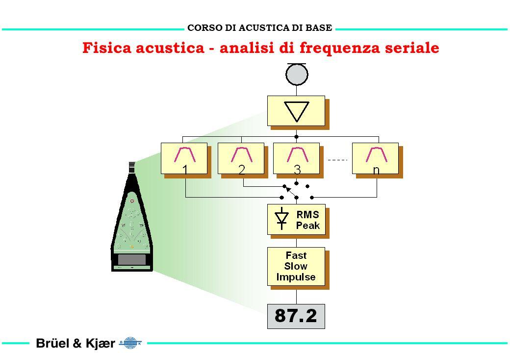 Fisica acustica - analisi di frequenza seriale