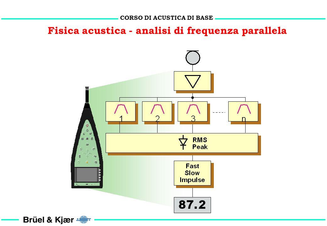 Fisica acustica - analisi di frequenza parallela