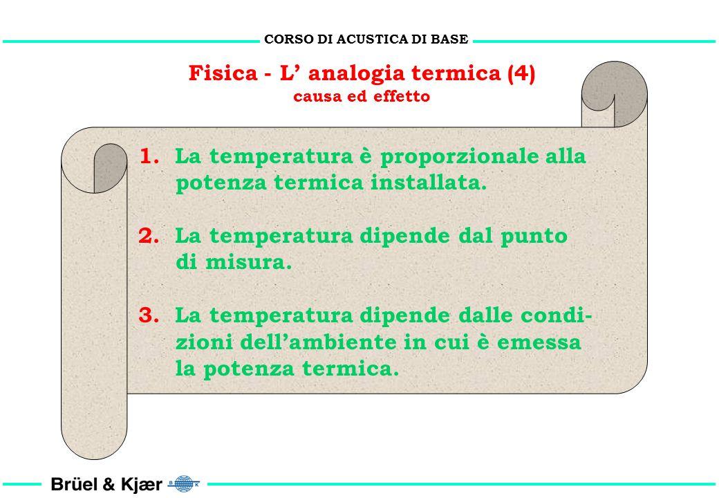 CORSO DI ACUSTICA DI BASE Fisica - L' analogia termica (4)