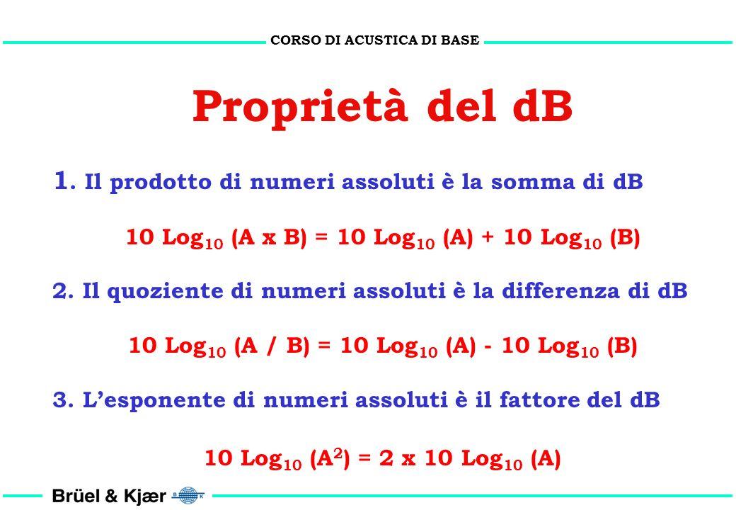 Proprietà del dB 1. Il prodotto di numeri assoluti è la somma di dB