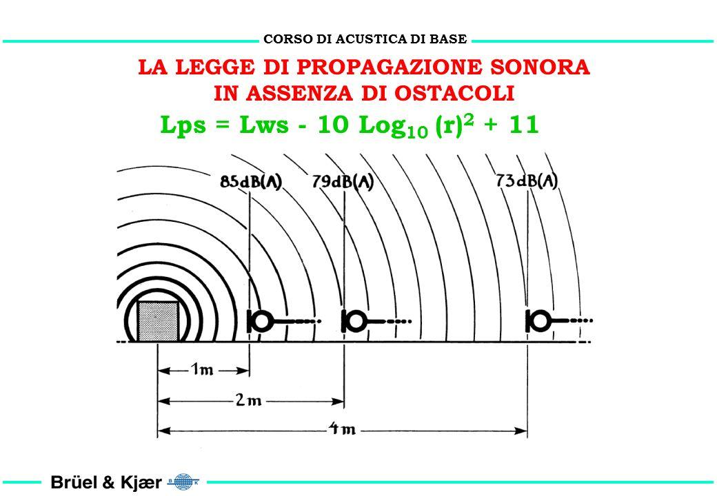 CORSO DI ACUSTICA DI BASE LA LEGGE DI PROPAGAZIONE SONORA