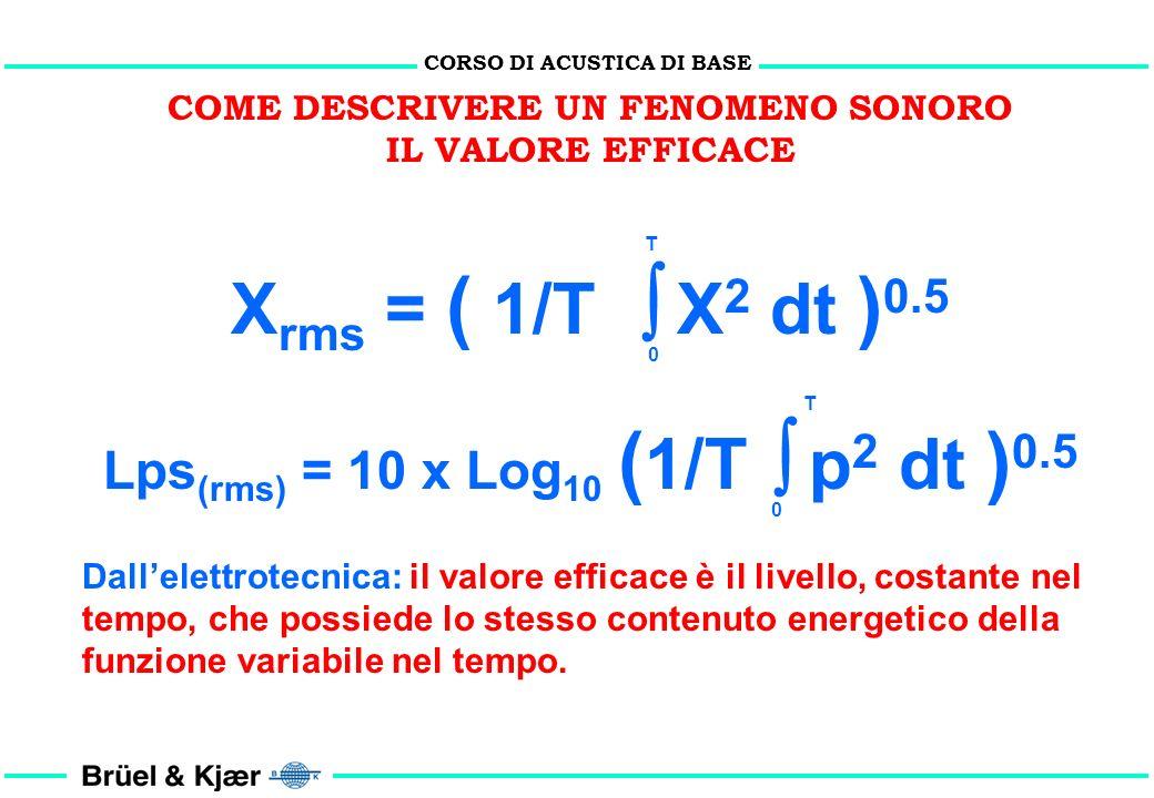 Xrms = ( 1/T  X2 dt )0.5 T Lps(rms) = 10 x Log10 (1/T  p2 dt )0.5