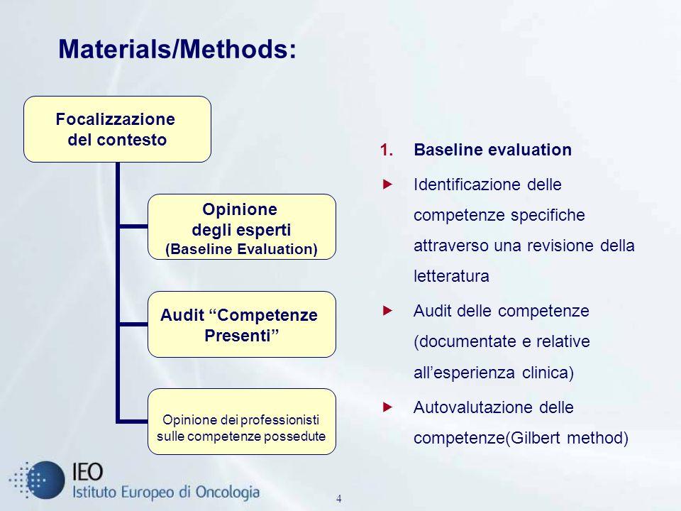 Materials/Methods: Baseline evaluation