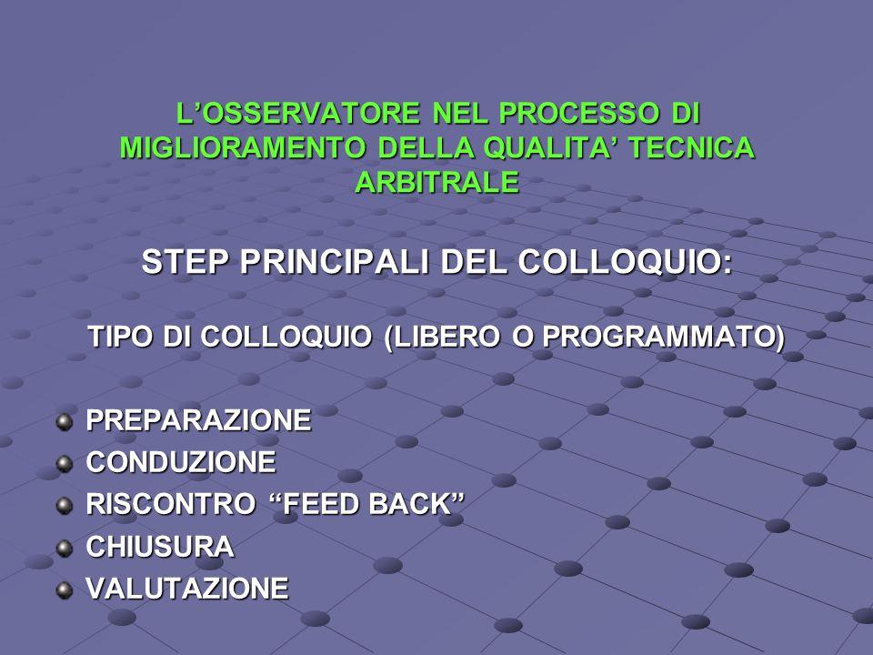 TIPO DI COLLOQUIO (LIBERO O PROGRAMMATO)