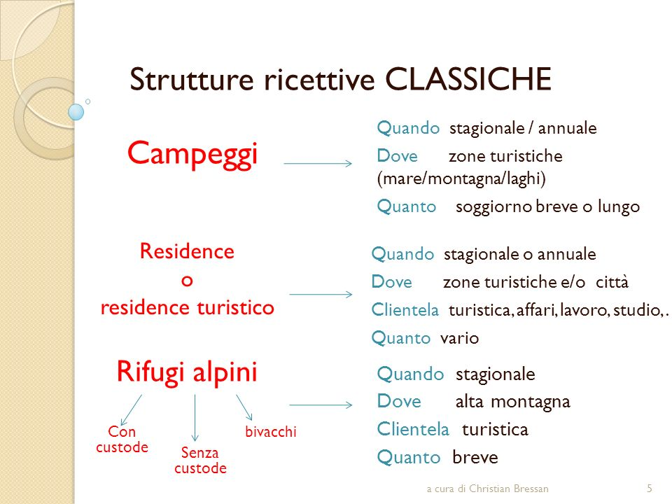 Strutture ricettive CLASSICHE