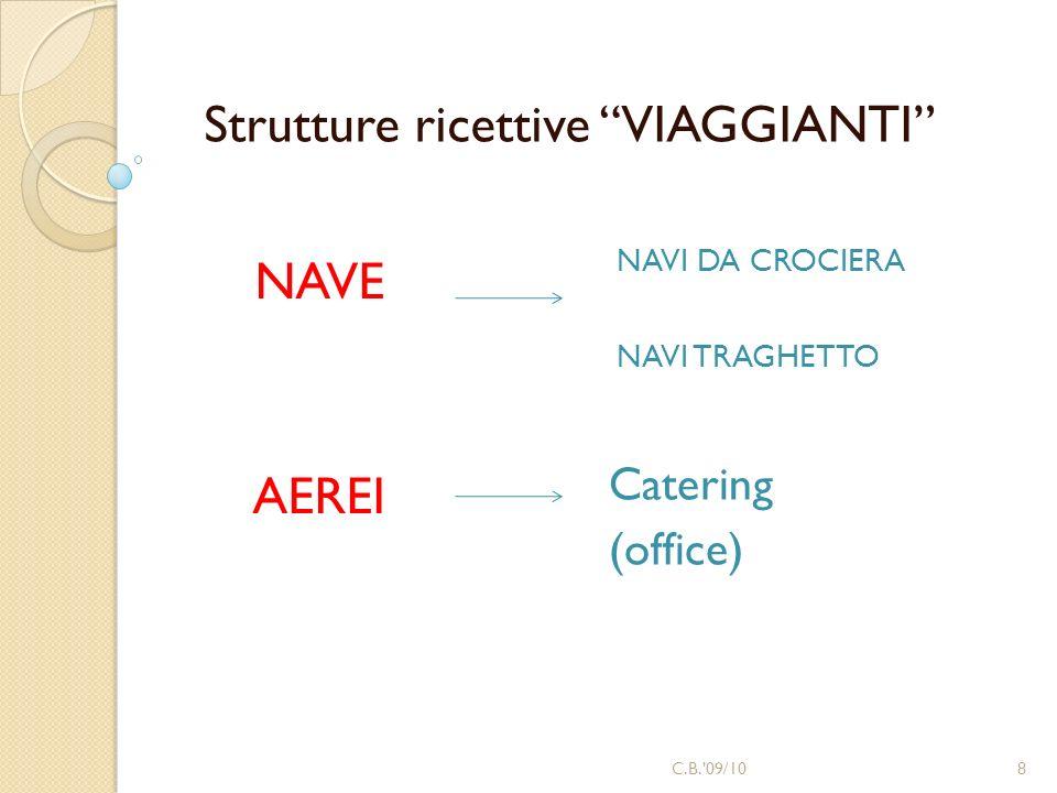 Strutture ricettive VIAGGIANTI