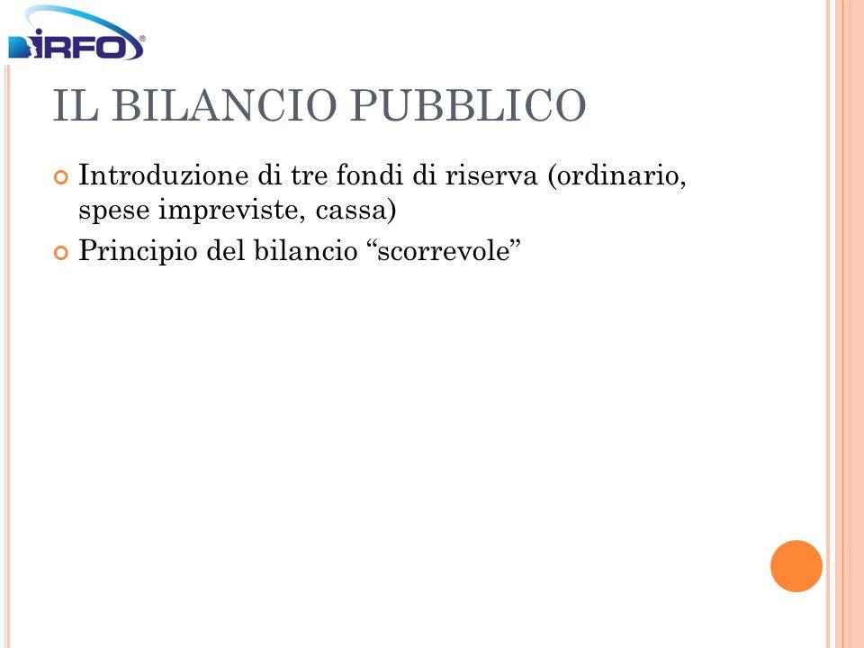 IL BILANCIO PUBBLICO Introduzione di tre fondi di riserva (ordinario, spese impreviste, cassa) Principio del bilancio scorrevole