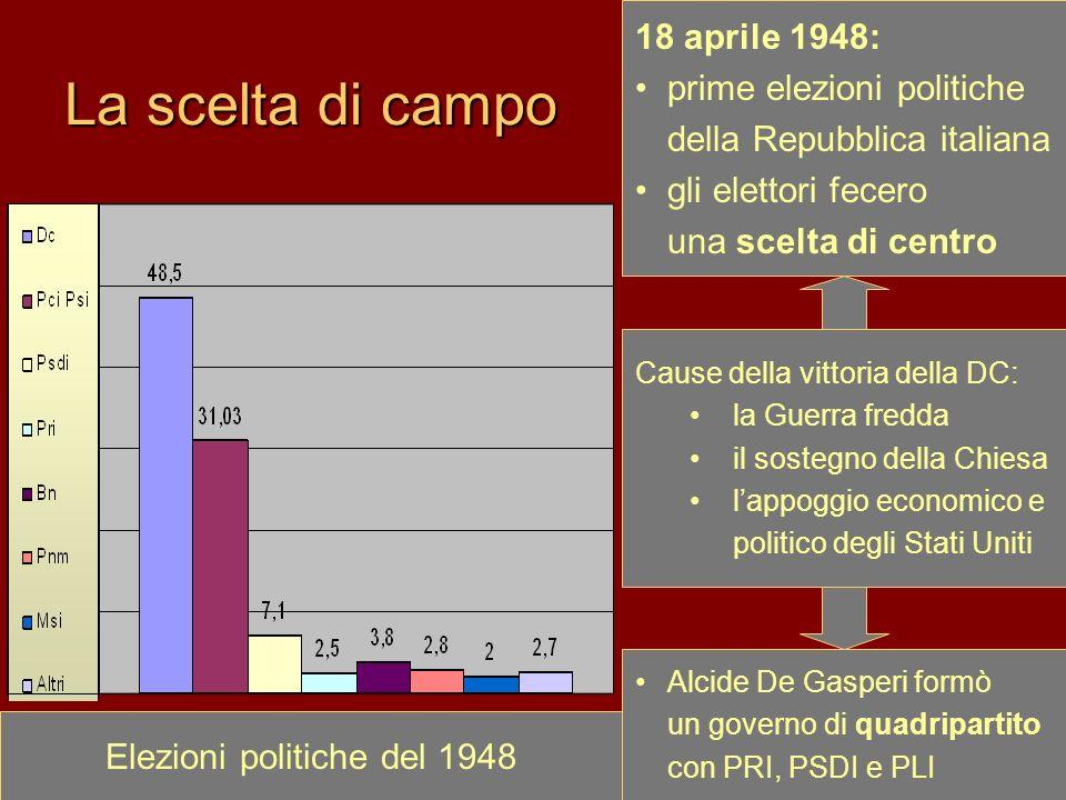 La scelta di campo 18 aprile 1948: