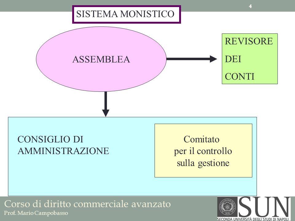 SISTEMA MONISTICOASSEMBLEA. REVISORE. DEI. CONTI. Comitato. per il controllo. sulla gestione. CONSIGLIO DI.