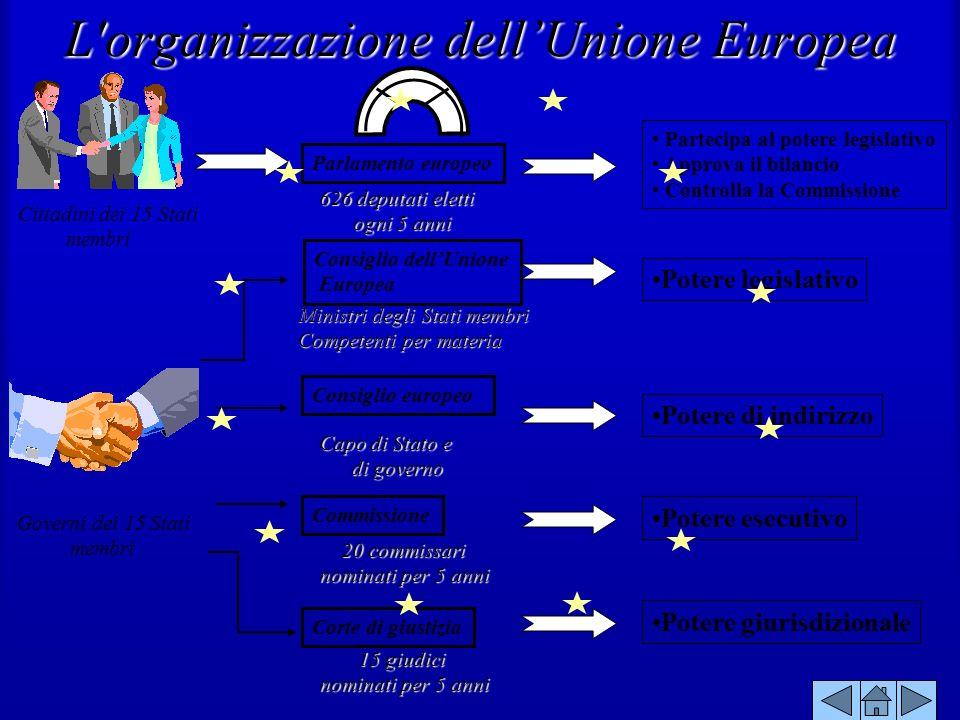 L organizzazione dell'Unione Europea