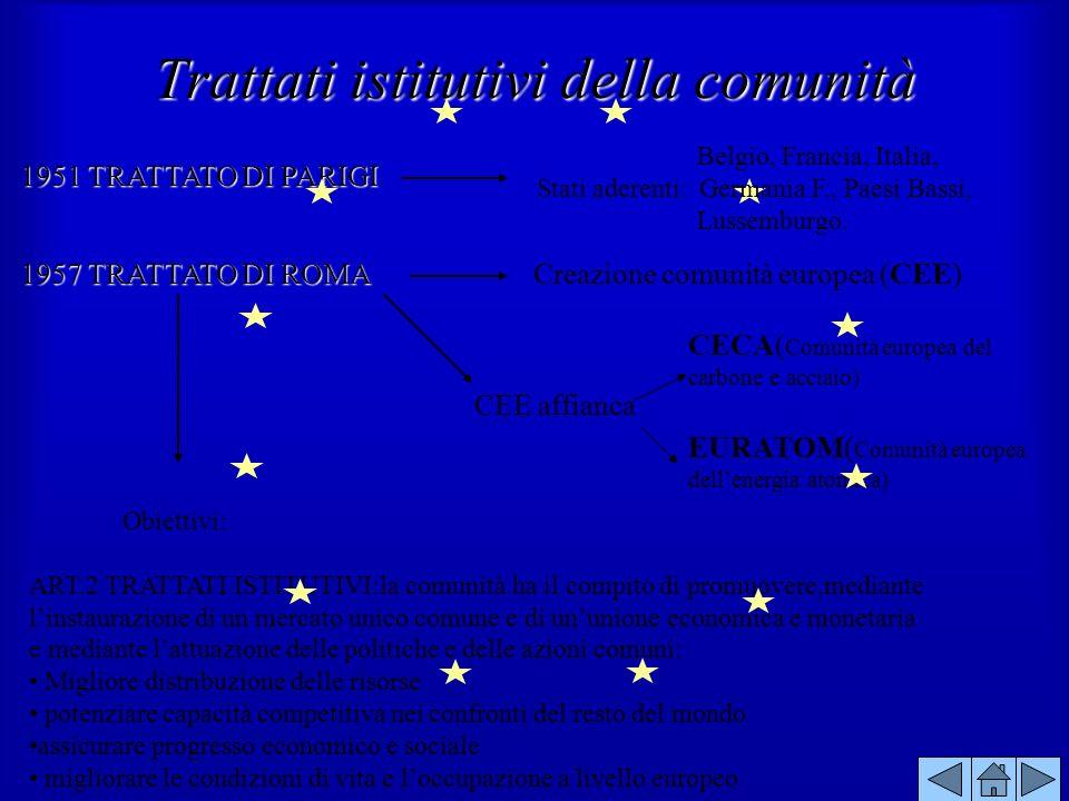 Trattati istitutivi della comunità