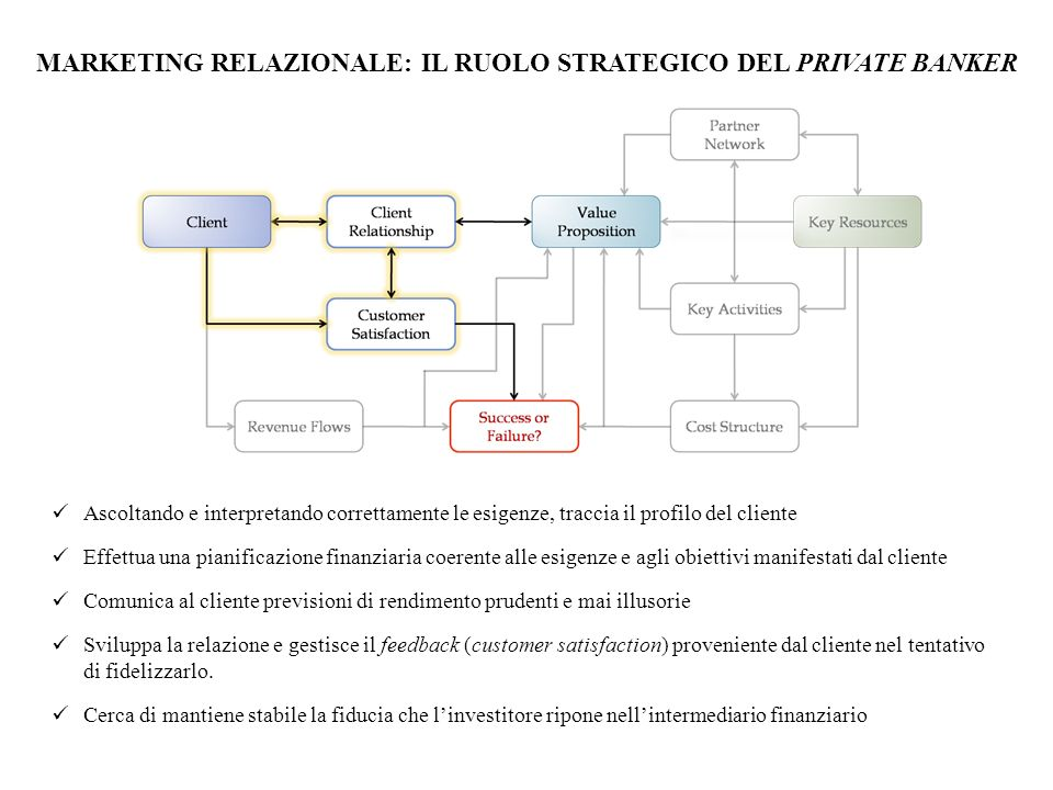 MARKETING RELAZIONALE: IL RUOLO STRATEGICO DEL PRIVATE BANKER
