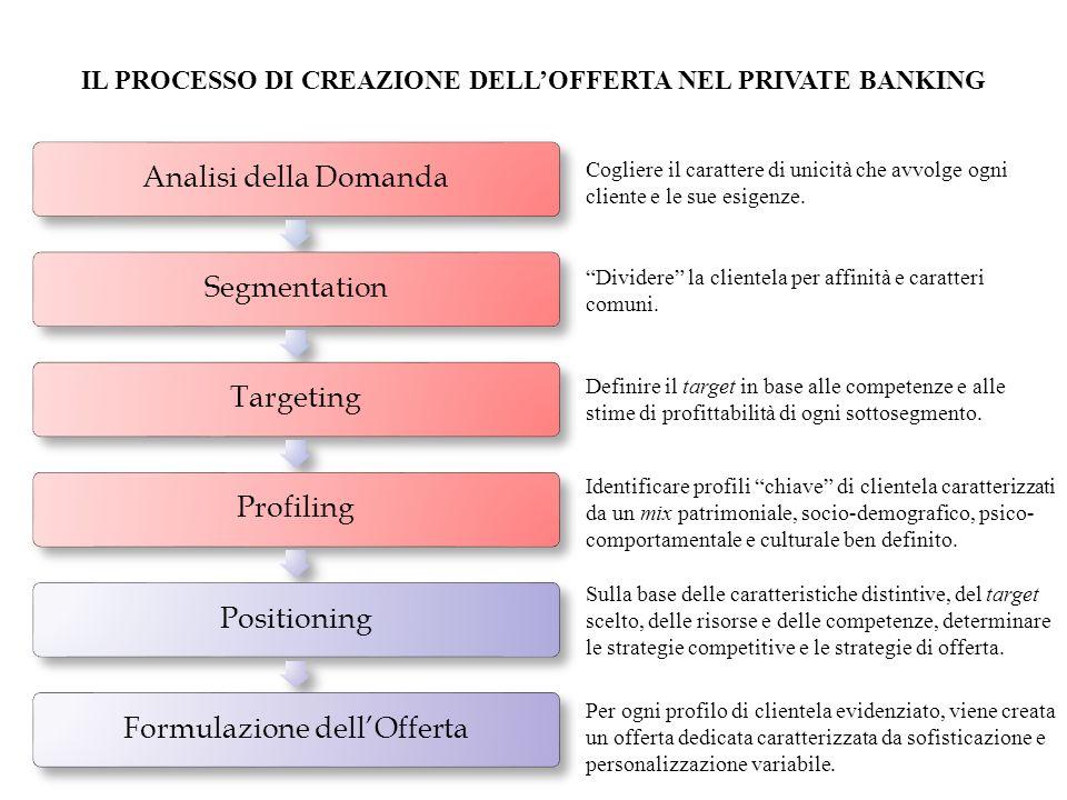 IL PROCESSO DI CREAZIONE DELL'OFFERTA NEL PRIVATE BANKING