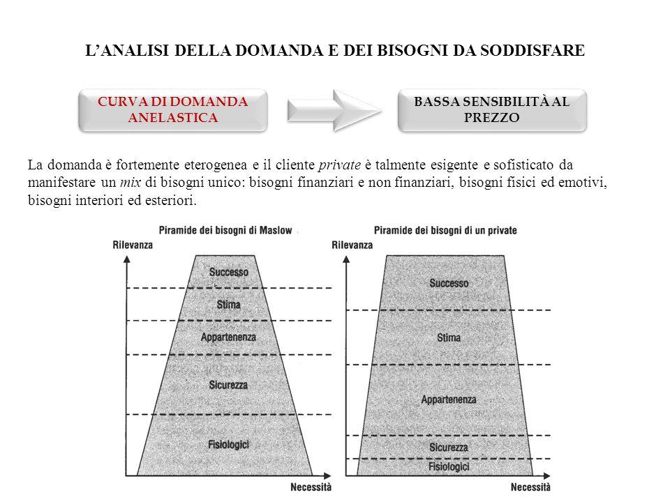 L'ANALISI DELLA DOMANDA E DEI BISOGNI DA SODDISFARE