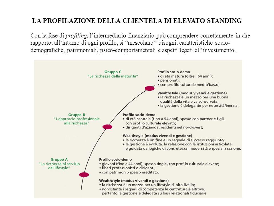 LA PROFILAZIONE DELLA CLIENTELA DI ELEVATO STANDING