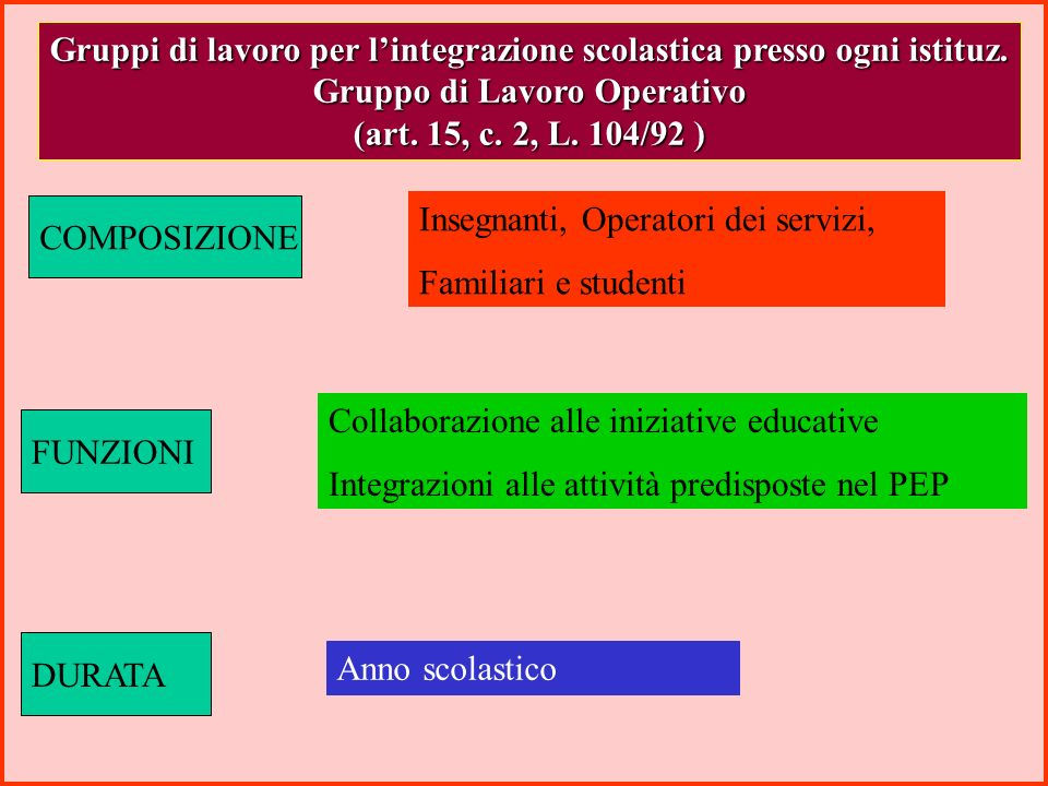 Gruppi di lavoro per l'integrazione scolastica presso ogni istituz.