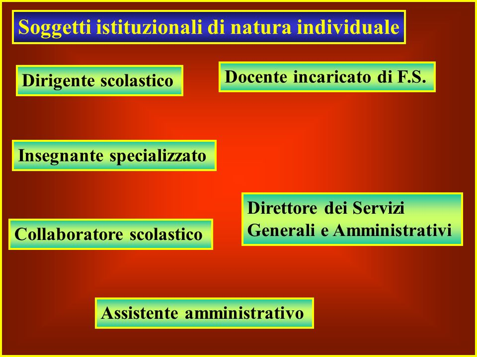 Soggetti istituzionali di natura individuale