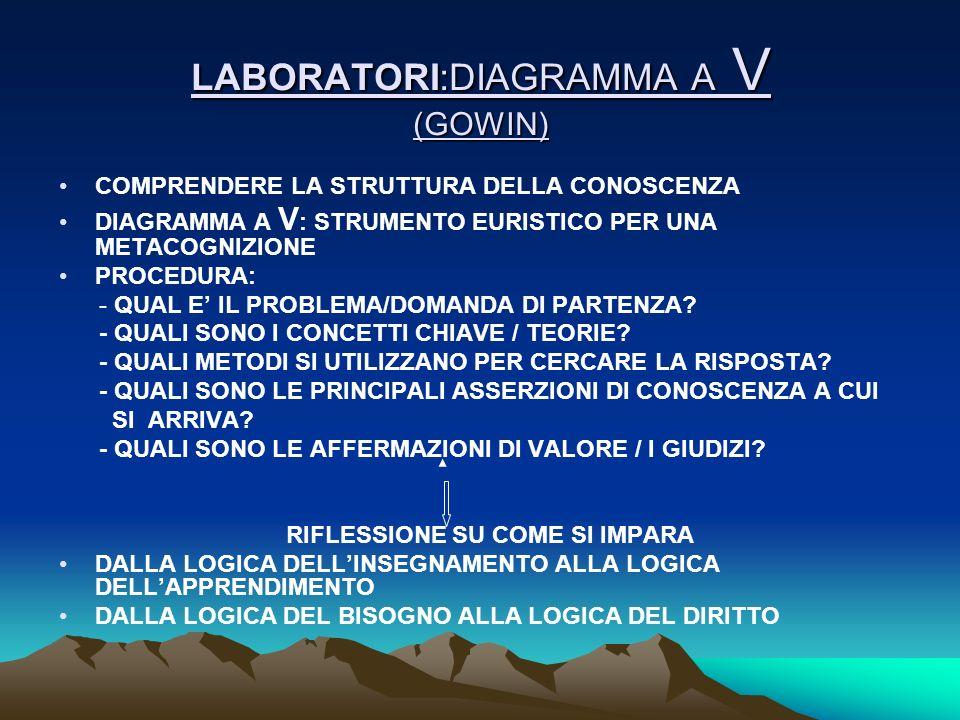 LABORATORI:DIAGRAMMA A V (GOWIN)