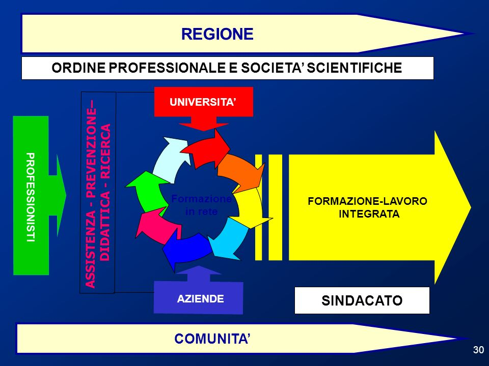 ORDINE PROFESSIONALE E SOCIETA' SCIENTIFICHE ASSISTENZA - PREVENZIONE–