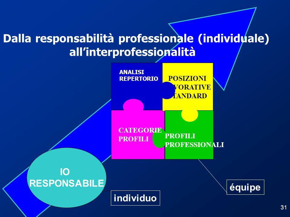 Dalla responsabilità professionale (individuale)