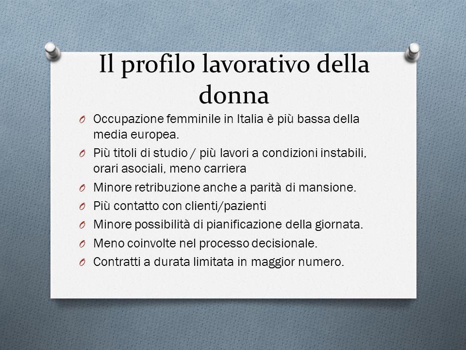 Il profilo lavorativo della donna