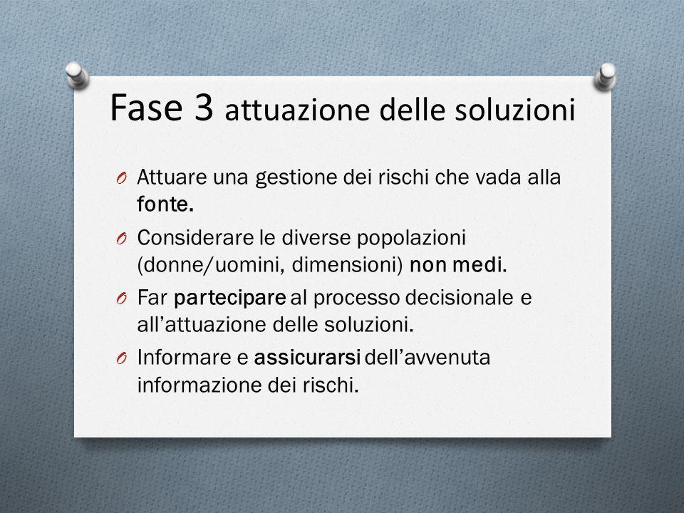 Fase 3 attuazione delle soluzioni