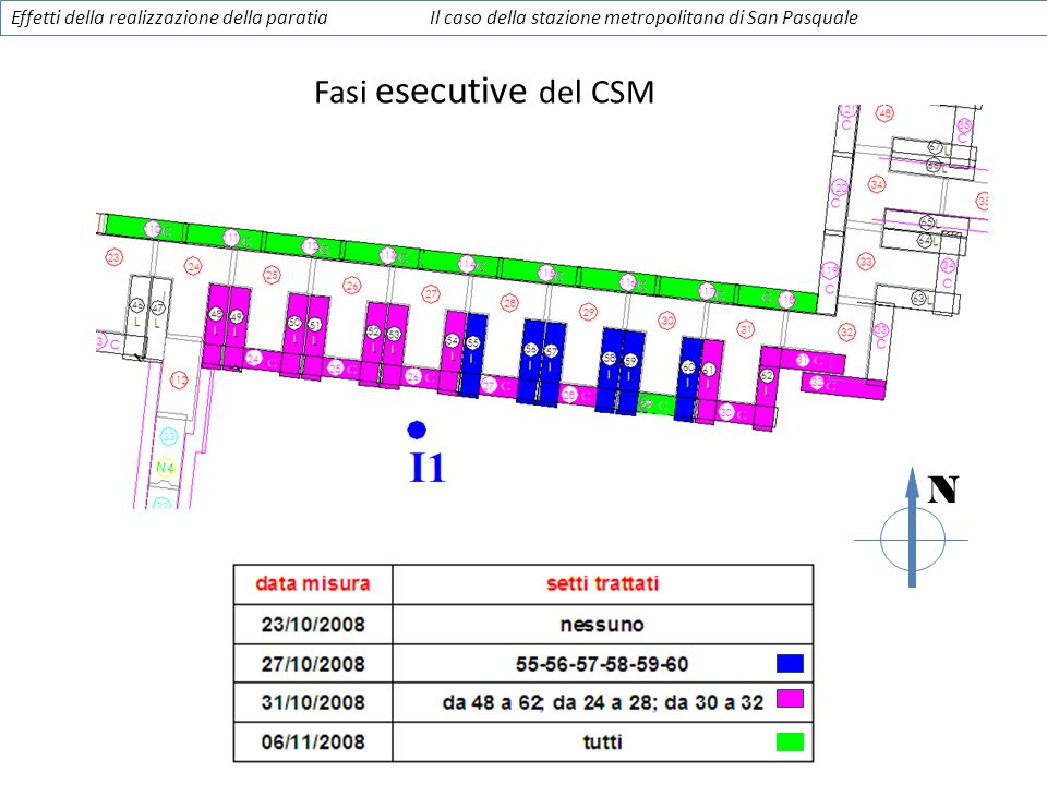 N Fasi esecutive del CSM