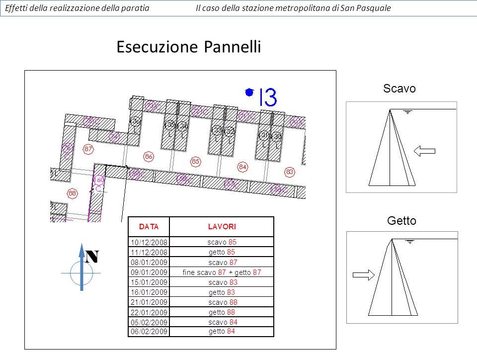 Esecuzione Pannelli N Scavo Getto