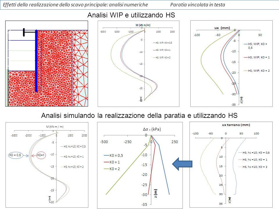 Analisi WIP e utilizzando HS
