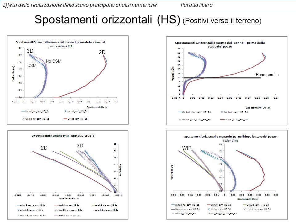 Spostamenti orizzontali (HS) (Positivi verso il terreno)