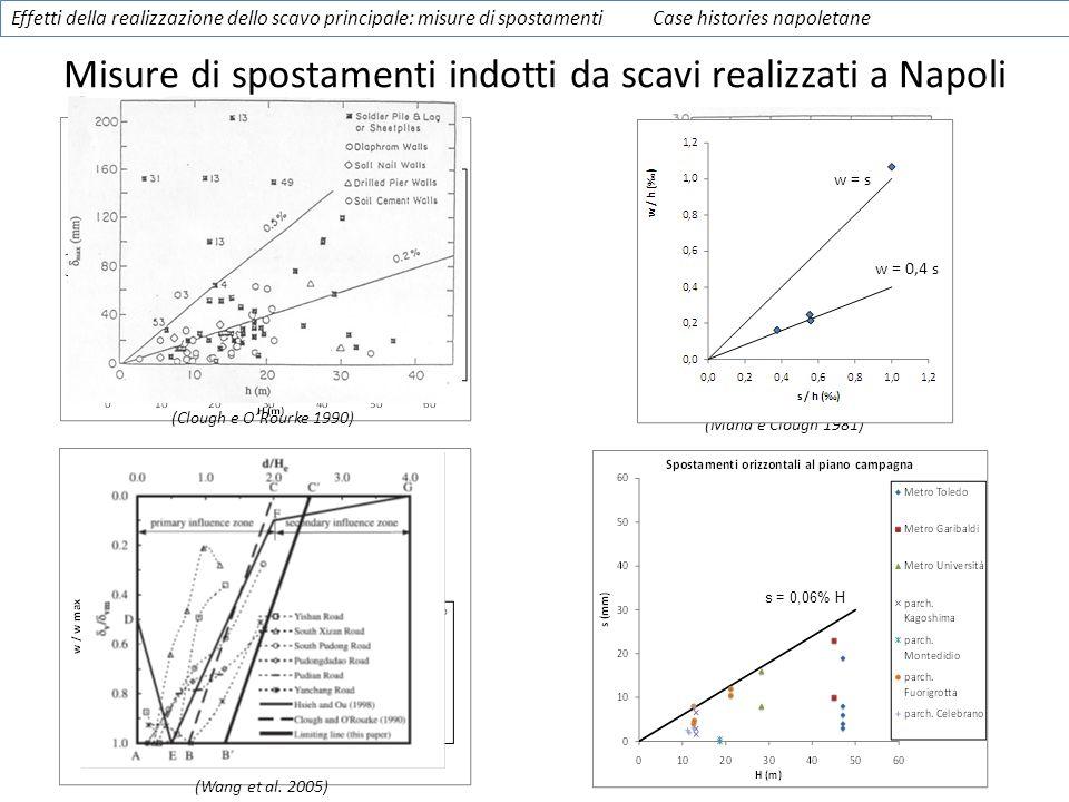 Misure di spostamenti indotti da scavi realizzati a Napoli