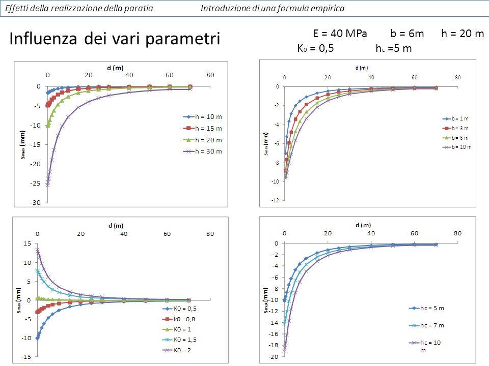 Influenza dei vari parametri