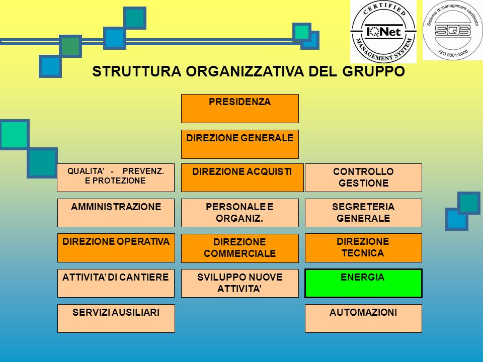 STRUTTURA ORGANIZZATIVA DEL GRUPPO